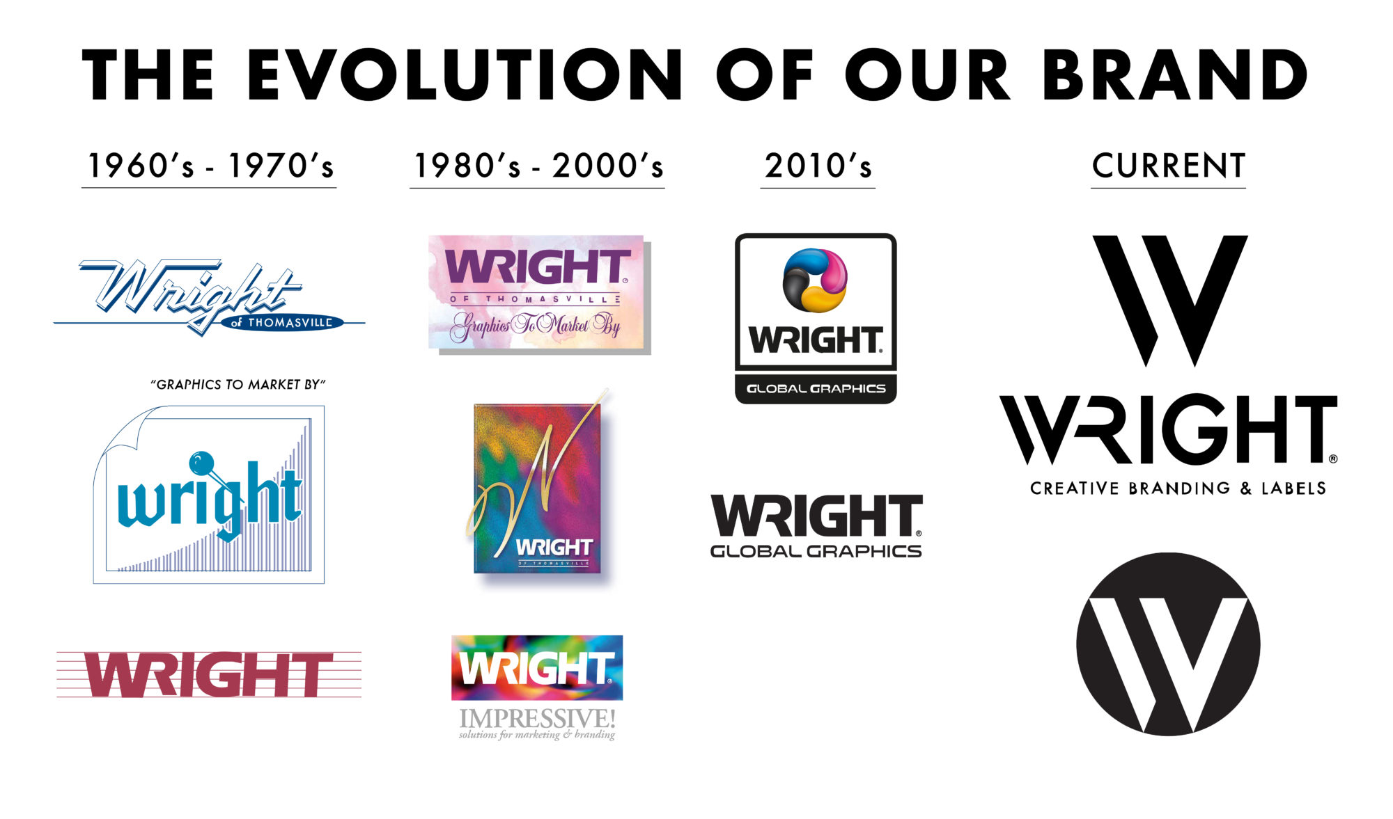 Evolution Of WGG 01